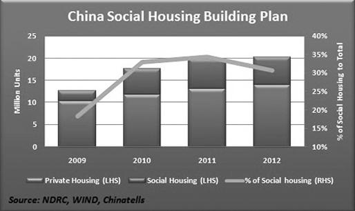 China Social Housing Building Plan | source; ChinaTells