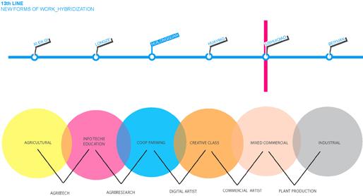 Line13 | New forms of Work: Hybridisation
