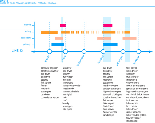 Line13 | Modes of work along the segments