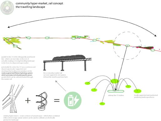 Line13   Community hyper-market Rail concept: the Travelling Landscape