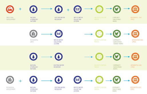 Line13   Flow of Ecological Management - segments