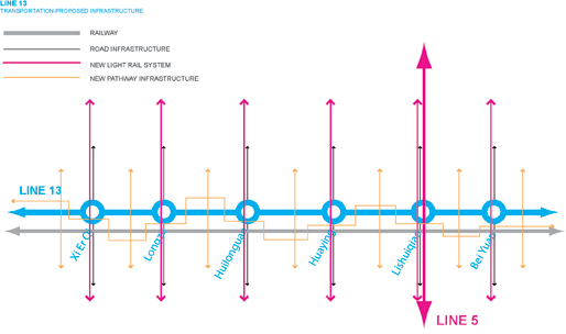 Line13 | Transportation - Proposed Infrastructure