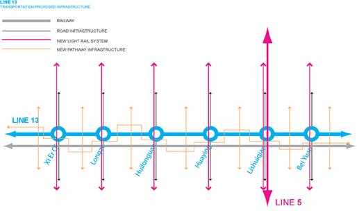 Line13 | Transportation - Proposed Infrastructure
